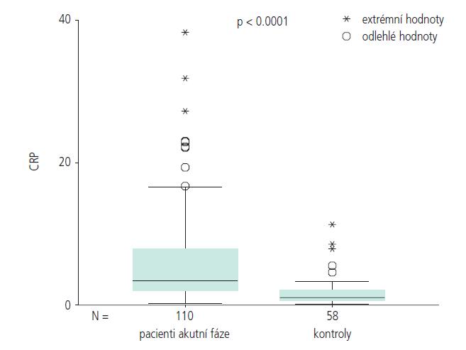 Hodnoty hsCRP u probandů v akutní fázi – srovnání s kontrolní skupinou.