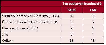 Seznam diagnóz podle MKN u transfundovaných pacientů