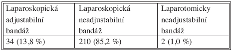 Způsob provedení bandáže žaludku a typ výkonu