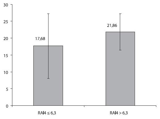 Reflux symptom index ve skupinách RAI4 ≤ 6,3 a RAI4 > 6,3 (p = 0,0638). Znázorněny jsou aritmetické průměry a směrodatné odchylky.