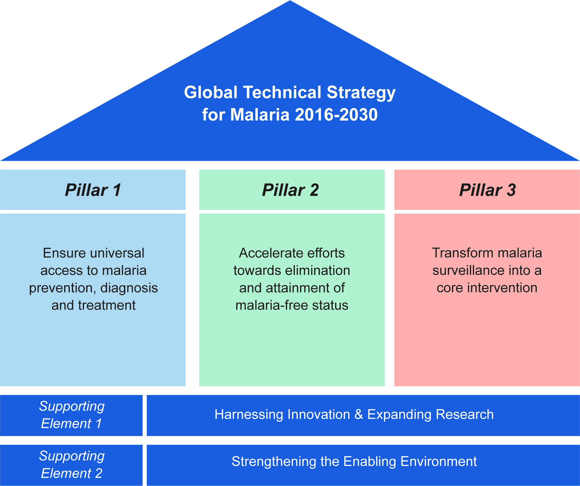 "Schematic of the pillars and supporting elements of the World Health Organization (WHO) Global Technical Strategy for Malaria 2016–2030 (source: WHO, 2015) [<em class=""ref"">5</em>]."