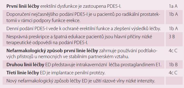 Tři linie léčby ED dle Guidelines European Association of Urology (úroveň důkazu a stupeň doporučení) [7].