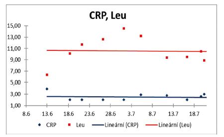 Hodnoty a trend CRP a leukocytů ze séra pacientky