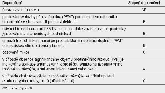 Doporučení pro primární postup při léčbě močové inkontinence (UI) u mužů.