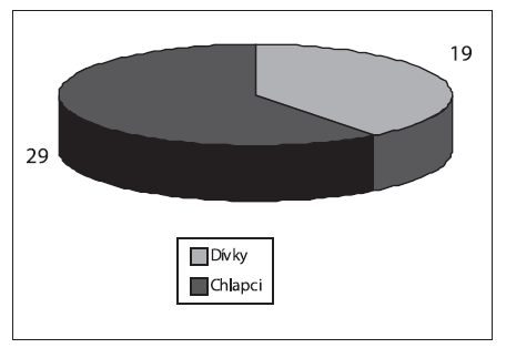 Počty krvácení v závislosti na pohlaví.
