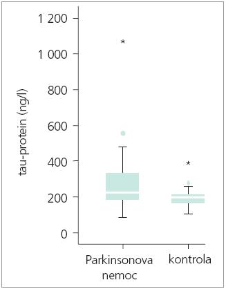 Porovnání hladin tau-proteinu v likvoru u pacientů s PN vs kontrolní skupina.