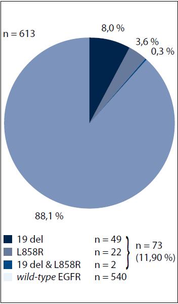 Graf 1. Výskyt mutací genu EGFR a jejich jednotlivých typů u pacientů s NSCLC.