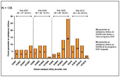 Počet pacientek dle zahájení léčby Lapatinibem