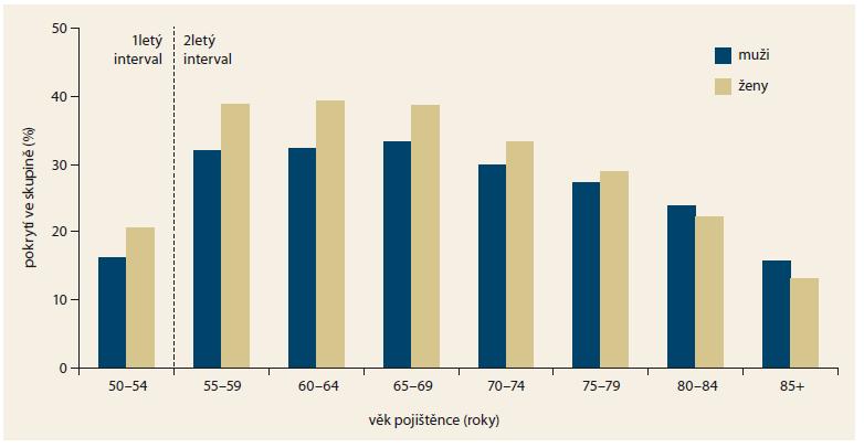 Pokrytí cílové populace screeningem CRC prostřednictvím TOKS dle věkových skupin a pohlaví v roce 2016. Graph 2. Coverage of the target population by colorectal cancer screening with faecal occult blood testing by age group and sex in 2016.