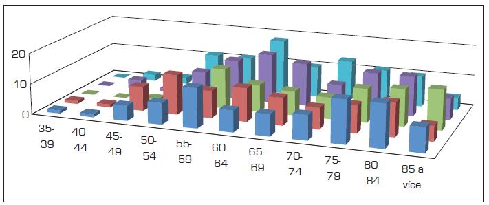 Incidence nádorů jícnu u žen v letech 2004-2008 dle věkových skupin (absolutně)
