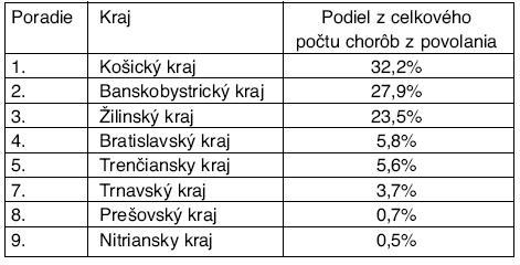 Poradie krajov podľa sídla zdravotníckeho zariadenia, kde choroba z povolania bola hlásená