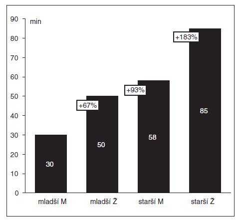 Délka klinického účinku 0,6 mg . kg<sup>-1</sup> rokuronia (= interval od intravenózního podání ROC do spontánního zotavení T<sub>1</sub> na 25 % z výchozí hodnoty v sérii TOF).