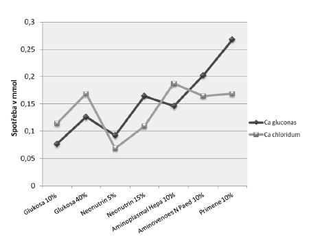 Spotřeba roztoků vápenatých solí ke vzniku pozorovatelné sraženiny při titraci