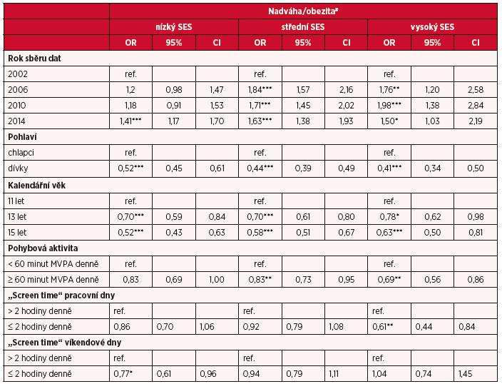 Koreláty nadváhy/obezity u reprezentativního vzorku českých adolescentů rozdělených podle socioekonomického statusu rodin
