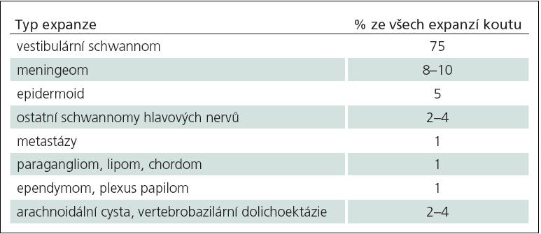 Specifické nádory a expanze mostomozečkového koutu a jejich četnost v této lokalizaci.