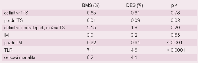Výskyt úmrtí, infarktu myokardu (IM) a trombózy stentu (TS).