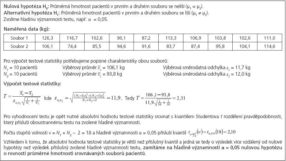Příklad 2. Dvouvýběrový <i>t</i>-test pro srovnání hmotnosti dvou souborů pacientů.