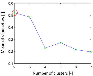 Fig. 10: Graph representing search for the ideal number of clusters by the silhouettes on real EEG data 1. We can see that the estimation of the number of clusters is 2 (red ring)