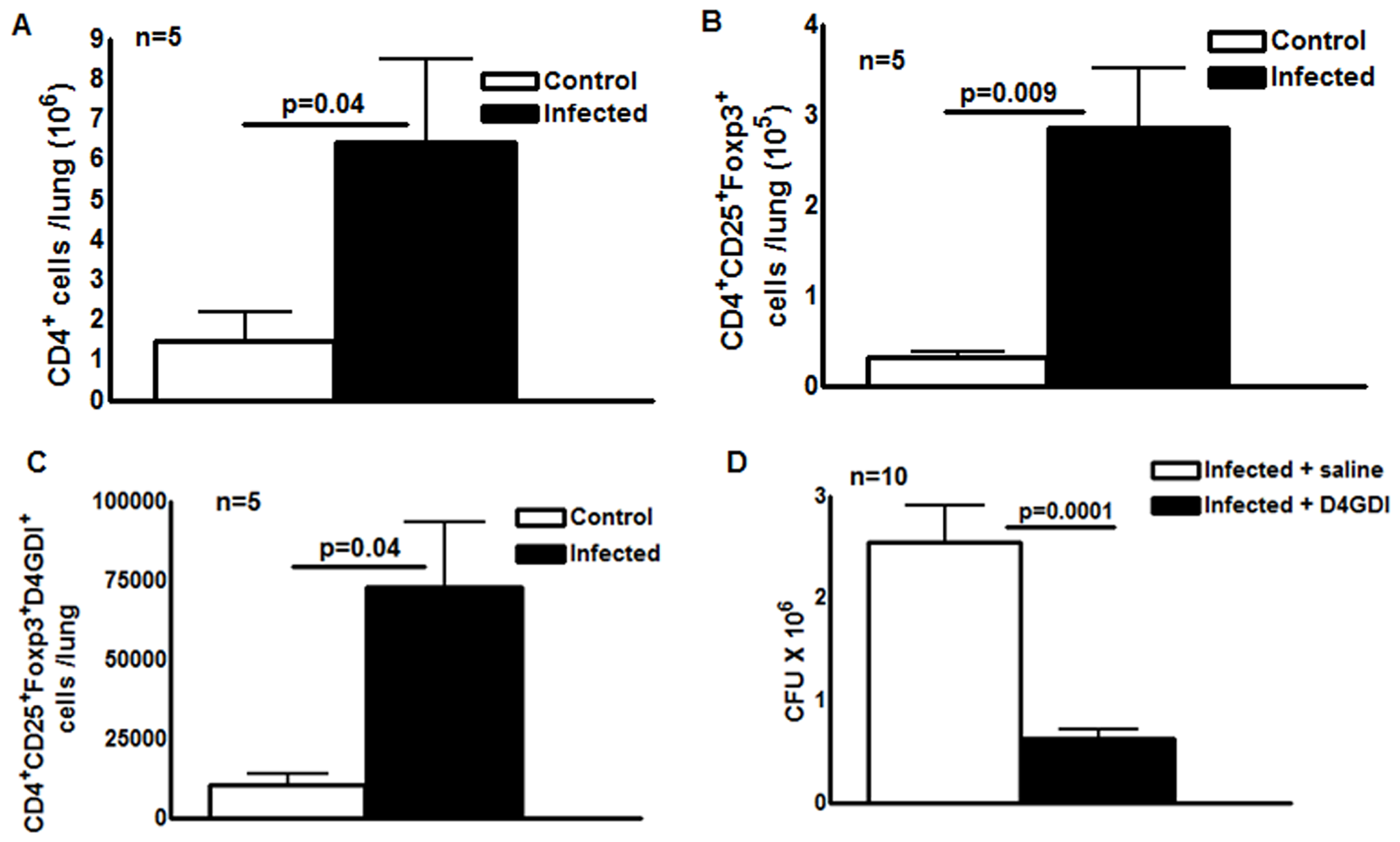 D4GDI inhibits growth of <i>M. tb</i> in mice.