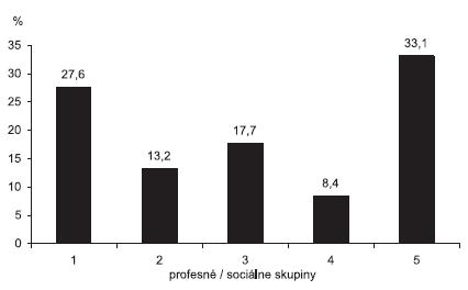 Proporcionálny výskyt tularémie podľa zamestnania / sociálnych skupín. Slovensko, 1997-2008 Profesné / sociálne skupiny 1 – ženy v domácnosti, dôchodcovia, nezamestnaní, 2 – robotníci, 3 – žiaci a študenti, 4 – poľnohospodárski pracovníci, 5 – ostatní Fig. 6. Distribution of tularemia in the Slovak Republic by occupational/social group, 1997-2008 Occupation/social groups, 1 – housewives, retired people, unemployed, 2 – labourers, 3 – pupils and students, 4 – farm workers, 5 – others