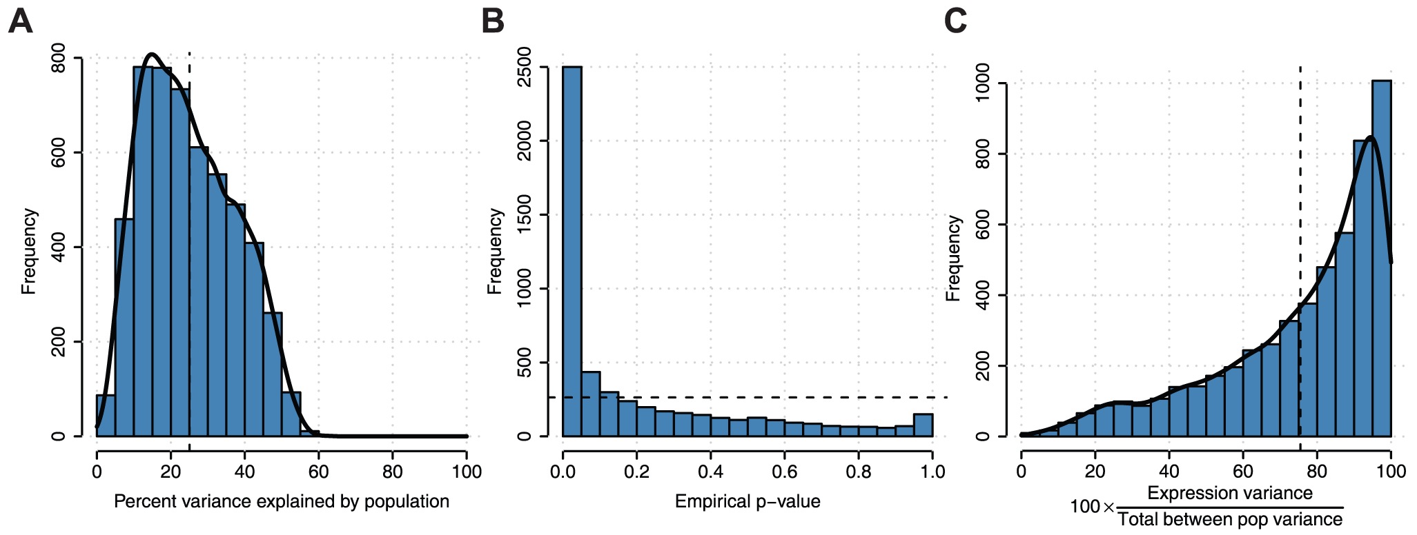 Analysis of variation in gene expression and splicing among individuals attributable to population labels.