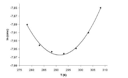 Závislosť ln (<i>cmc</i>) od T (K) v 2 mol/l etanolovom roztoku
