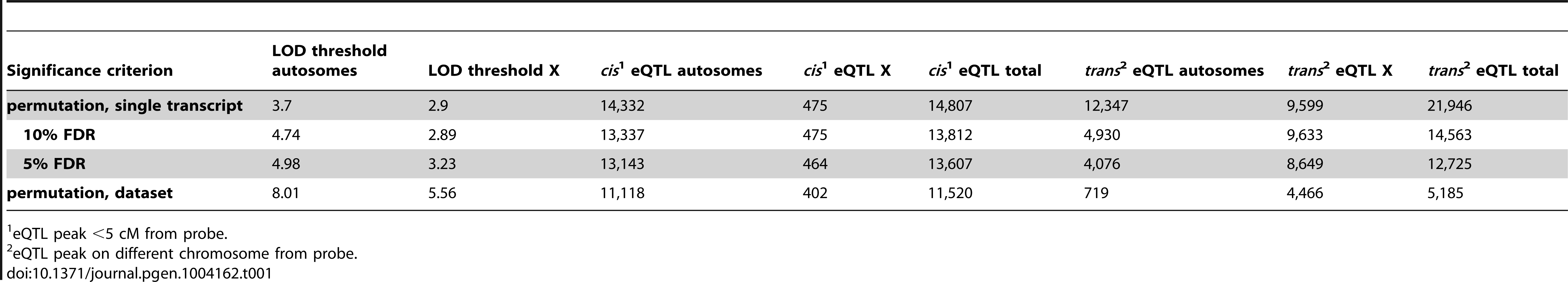 Expression quantitative trait loci (eQTL).