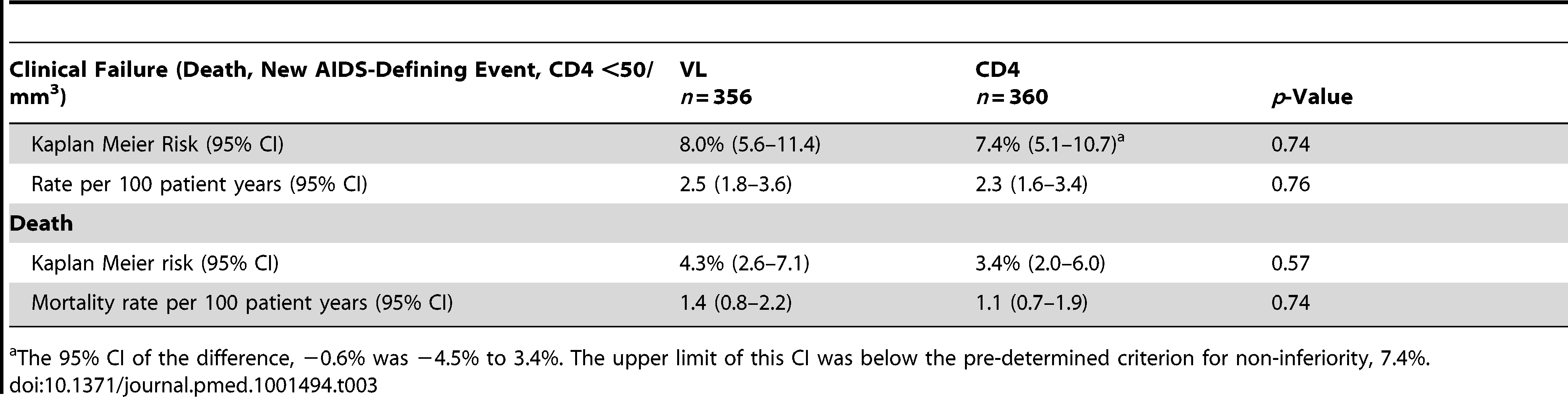 Primary outcomes (clinical failure) at 3 y: death, new AIDS-defining events, or confirmed CD4 &lt;50/mm<sup>3</sup>.