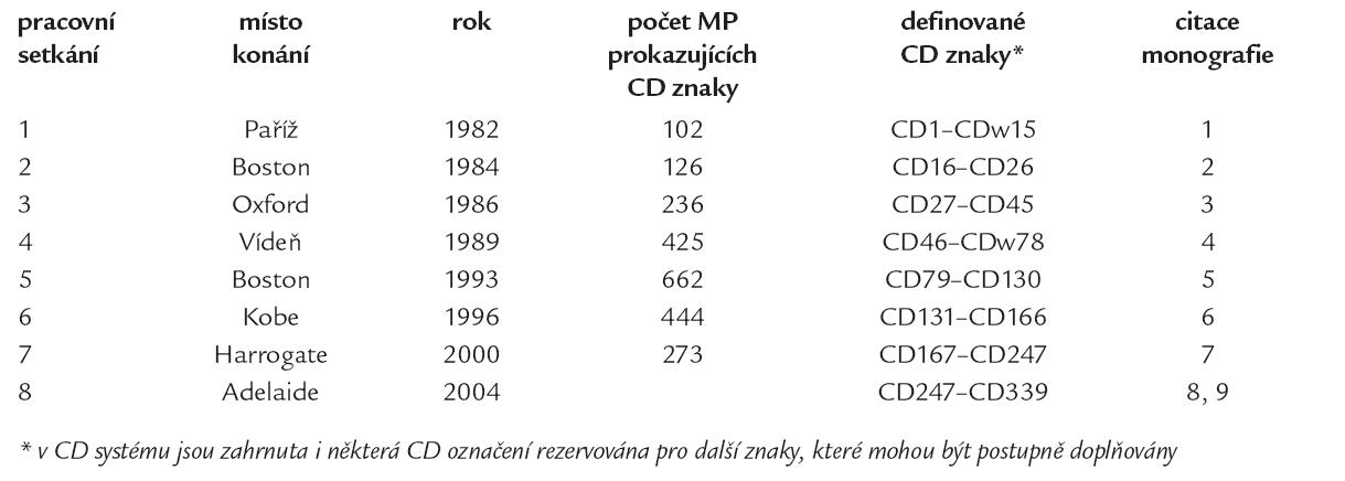 Základní informace o mezinárodních setkáních z hlediska vytvoření CD nomenklatury.