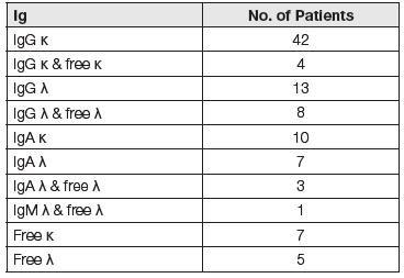 Paraprotein characterization at initial diagnosis in 100 patients with multiple myeloma