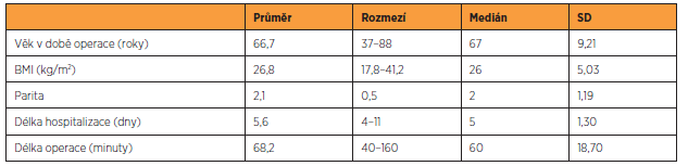 Charakteristika souboru, n = 220