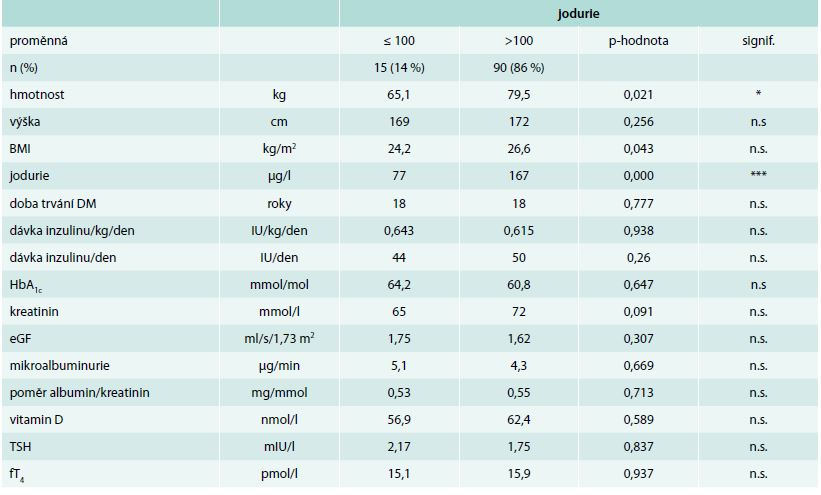 Porovnání mediánů u vybraných ukazatelů charakterizujících diabetický syndrom u nemocných s jodurií ≤ 100 vs > 100 μg/l (Mannův-Whitneyův test)