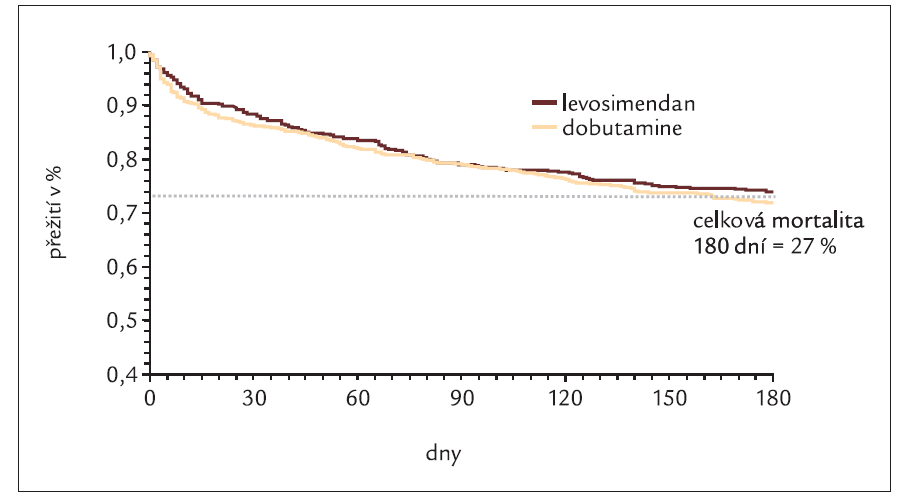 Výsledky studie SURVIVE s levosimendanem.