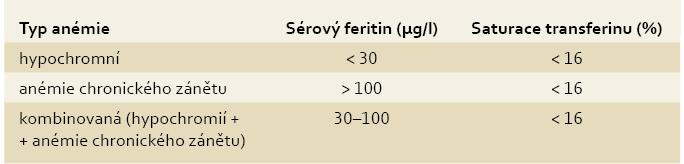 Diferenciální diagnostika hlavních typů anémií u IBD. Tab. 1. Differential diagnosis of major types of anaemia associated with IBD.