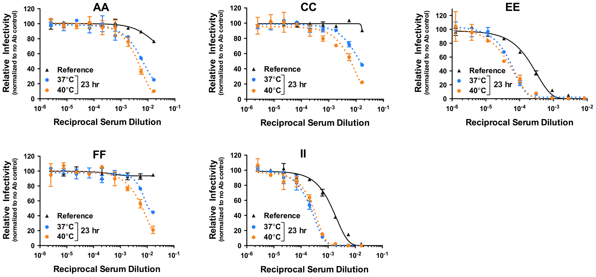 Kinetic effects of WNV neutralization by polyclonal sera.