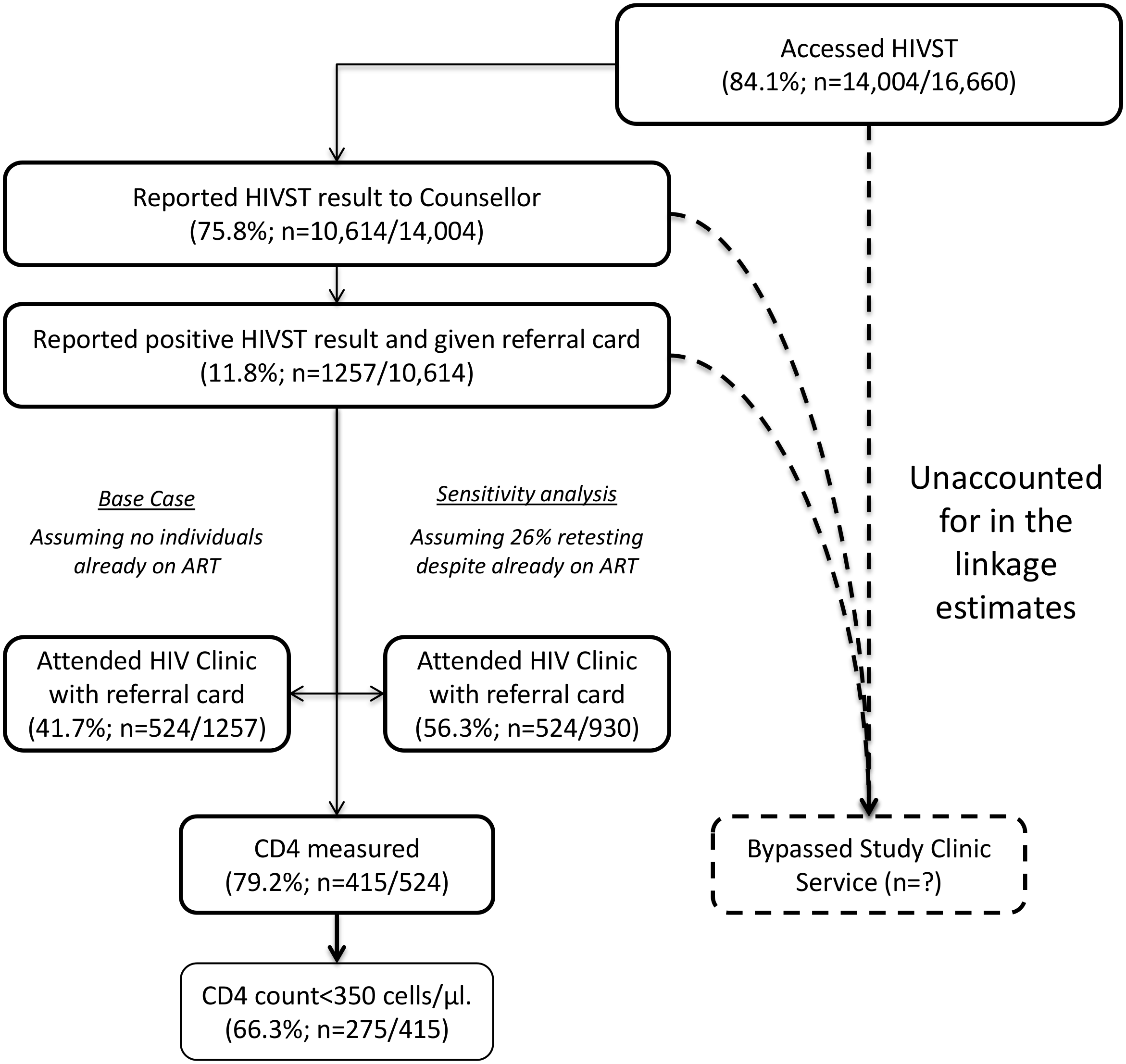 Linkage into HIV care after HIV self-testing (months 1–12).