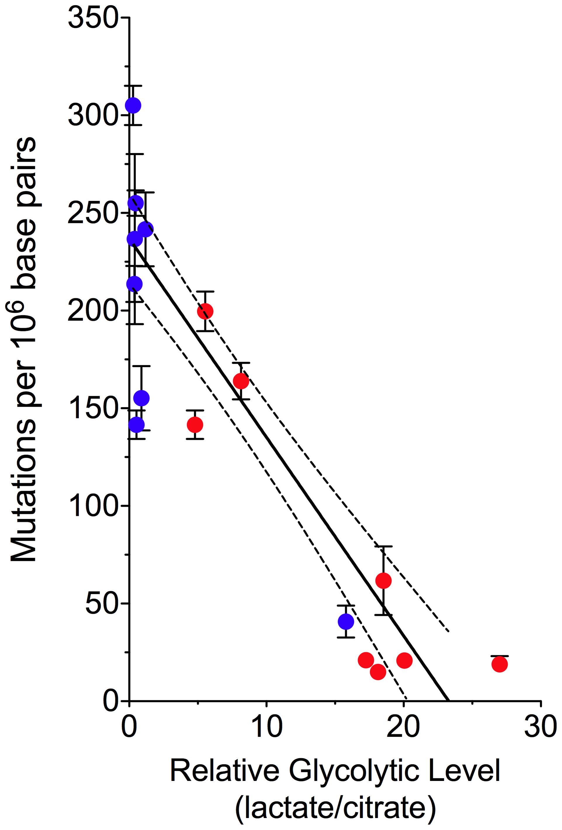 Decreased mtDNA Mutagenesis Is Coupled to a Shift in Glucose Metabolism.