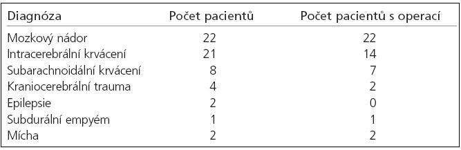 Charakteristika souboru pacientů.