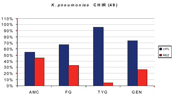 In vitro citlivost Klebsiella pneumonie Graph 2. In vitro sensitivity of Klebsiella pneumonie Počet bakterií 49. Zkratky: AMC – aminopeniliny, FQ – fluorochinolony, TYG – tygecyklin, GEN – gentamicin, CITL – % citlivosti, REZ – % rezistence