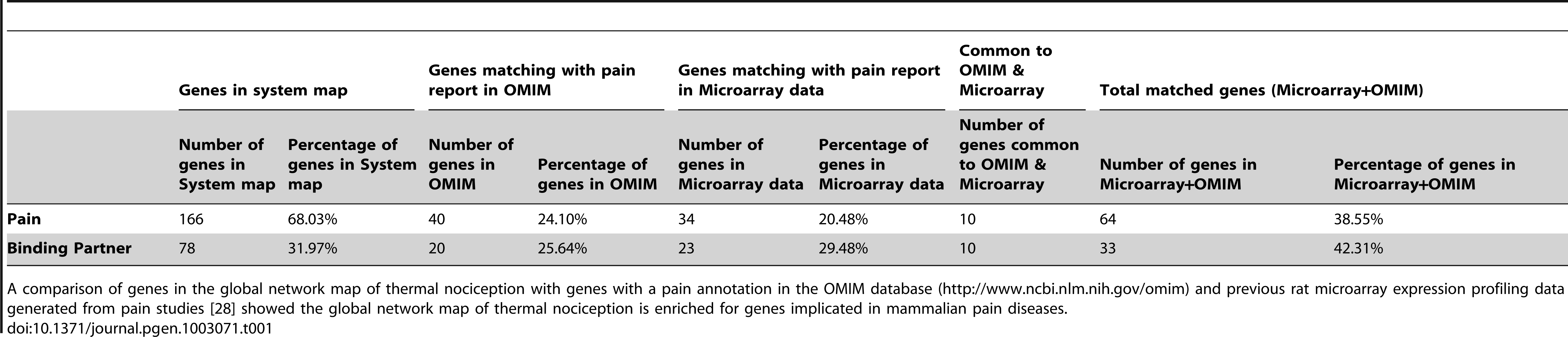 Comparison of systems map with microarray and OMIM data for pain.