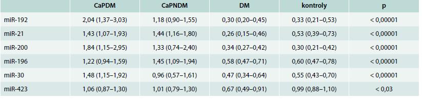 Relativní exprese jednotlivých miRNA [U]