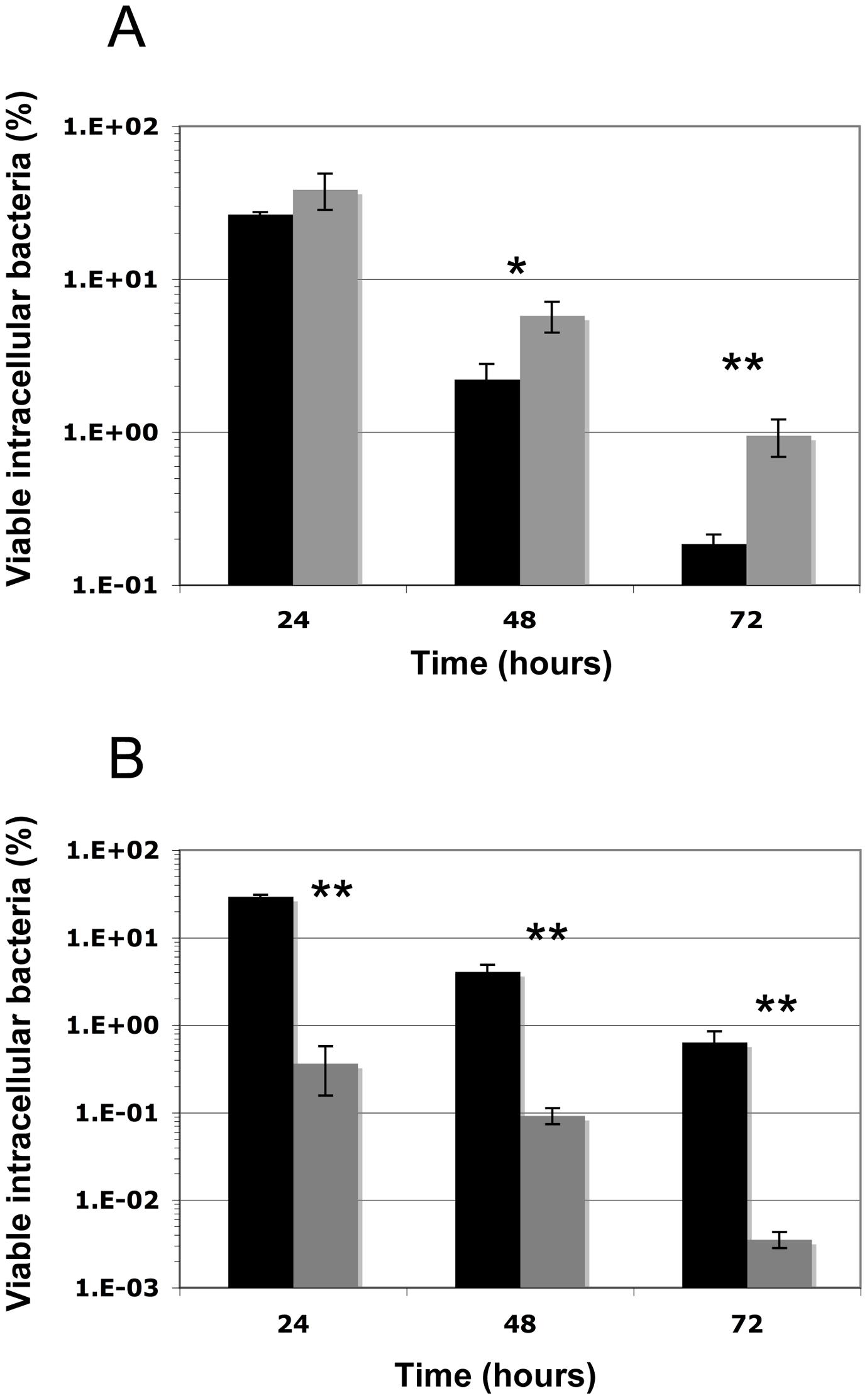 Intracellular survival of <i>S. aureus</i> SH1000, the Δ<i>cymR</i> and <i>sodAsodM</i> mutants in RAW 264.7 macrophages.