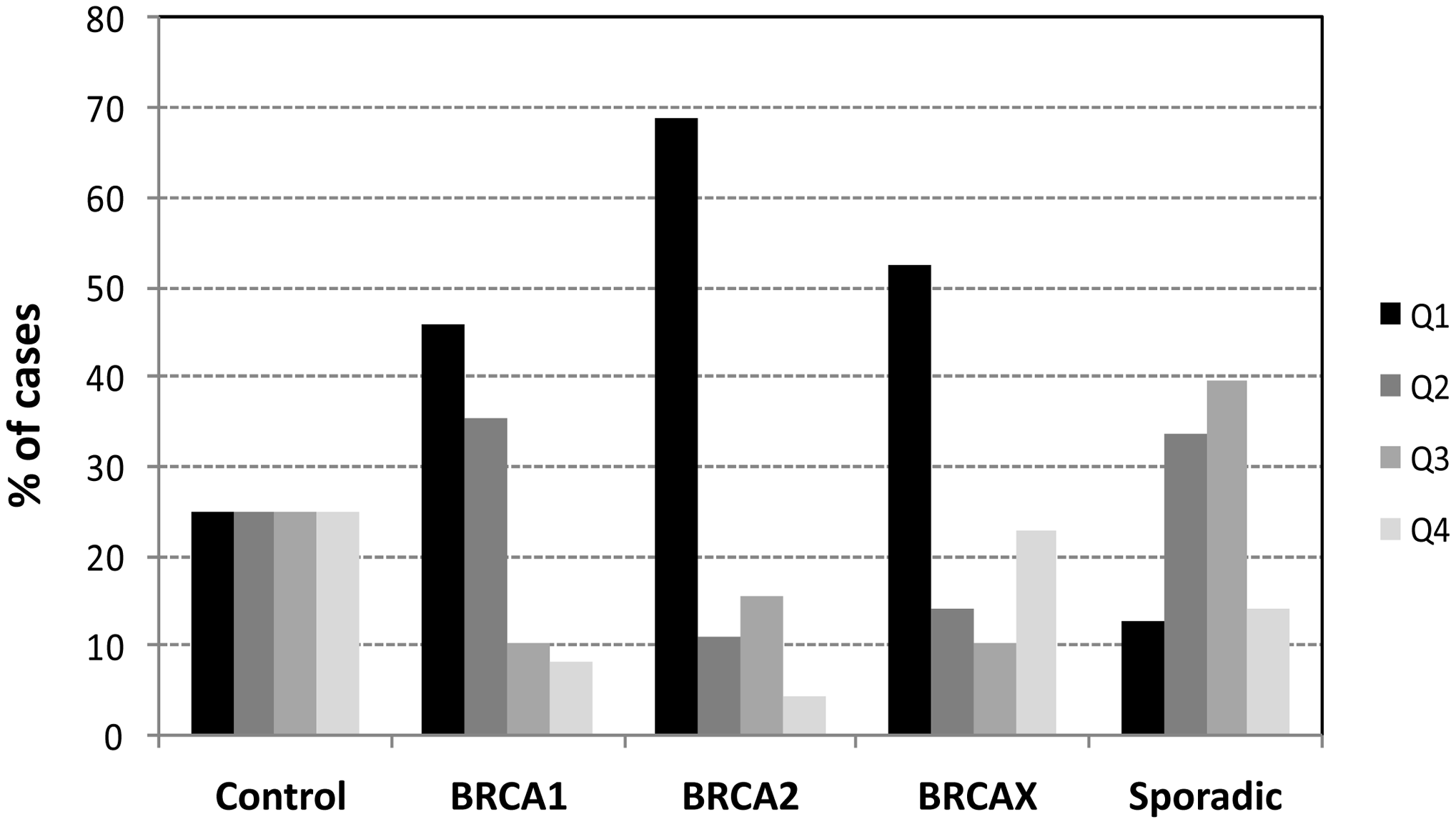 Distribution of hereditary and sporadic breast cancer cases by quartiles of telomere length.