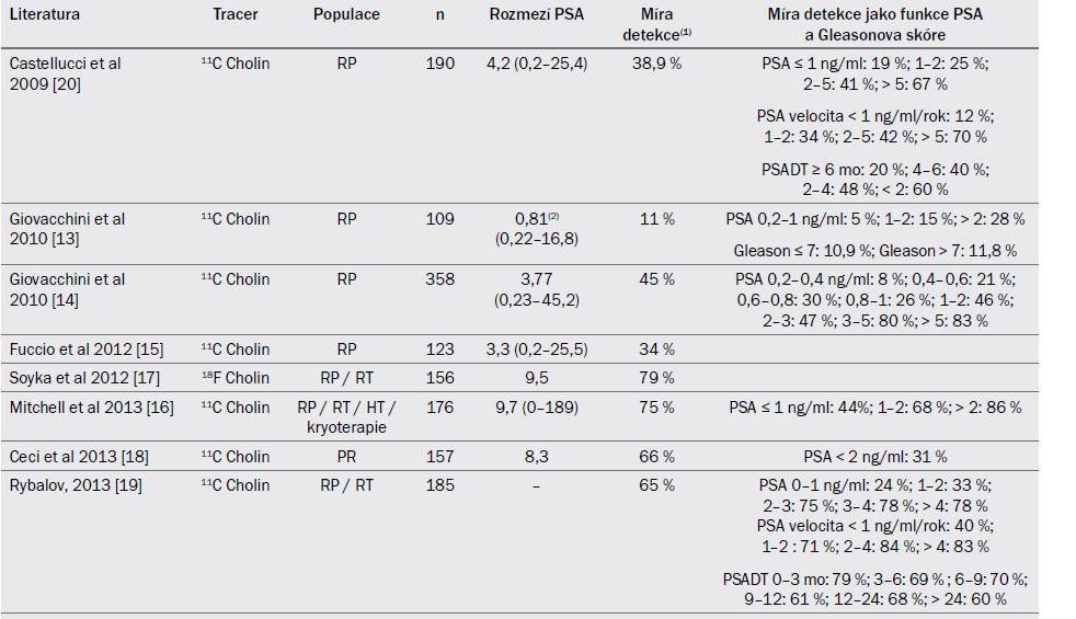 Tab. 19.1. Míra detekce lokální recidivy KP a metastáz u pacientů, u nichž dojde po primární léčbě k biochemické recidivě.