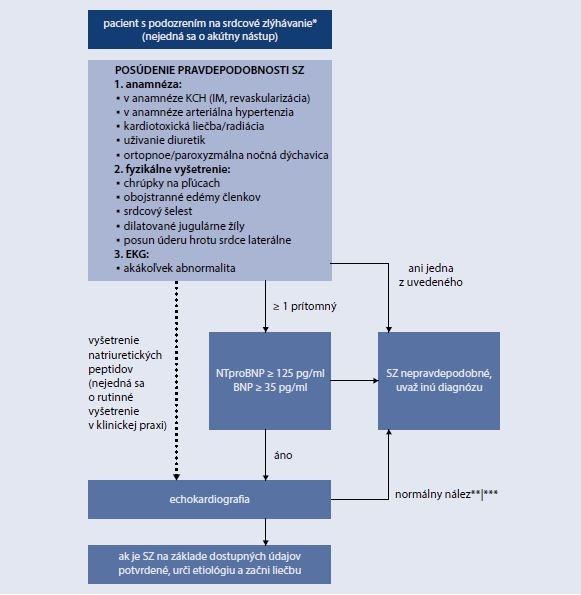 Schéma 18.1 | Diagnostický algoritmus pre srdcové zlyhávanie, ktoré nezačalo náhle
