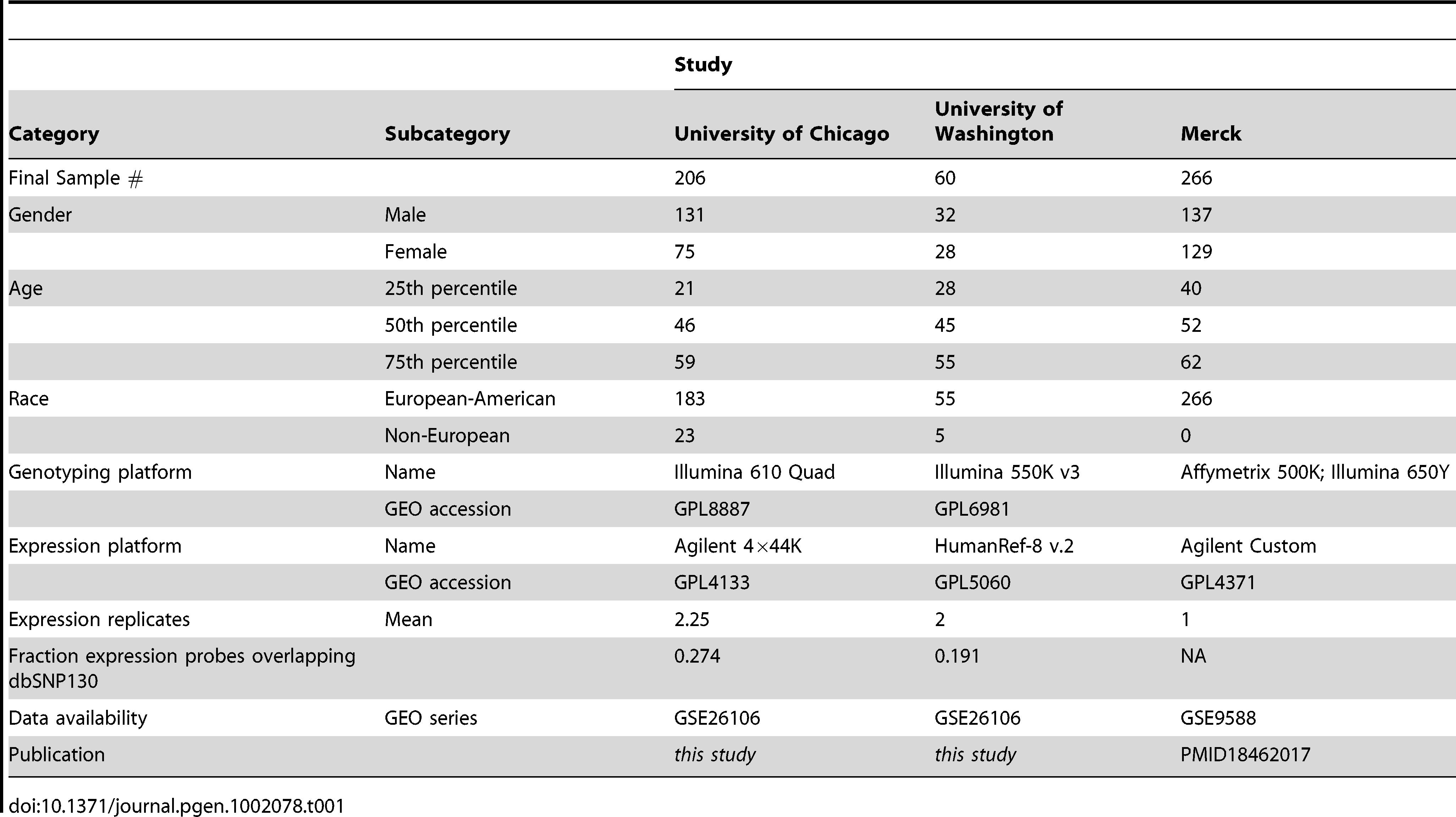 Sample demographic summaries of all three studies.