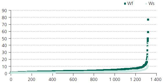 Rozložení hodnot zdrojového souboru v parametru Way. Legenda: řada výsledků (osa X) podle stoupajících hodnot Way (osa Y).
