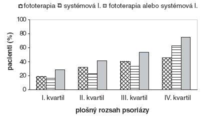 Pacienti liečení fototerapiou, systémovo účinkujúcimi liekmi alebo ich kombináciou/sekvenciou vzávislosti od plošného rozsahu psoriázy.