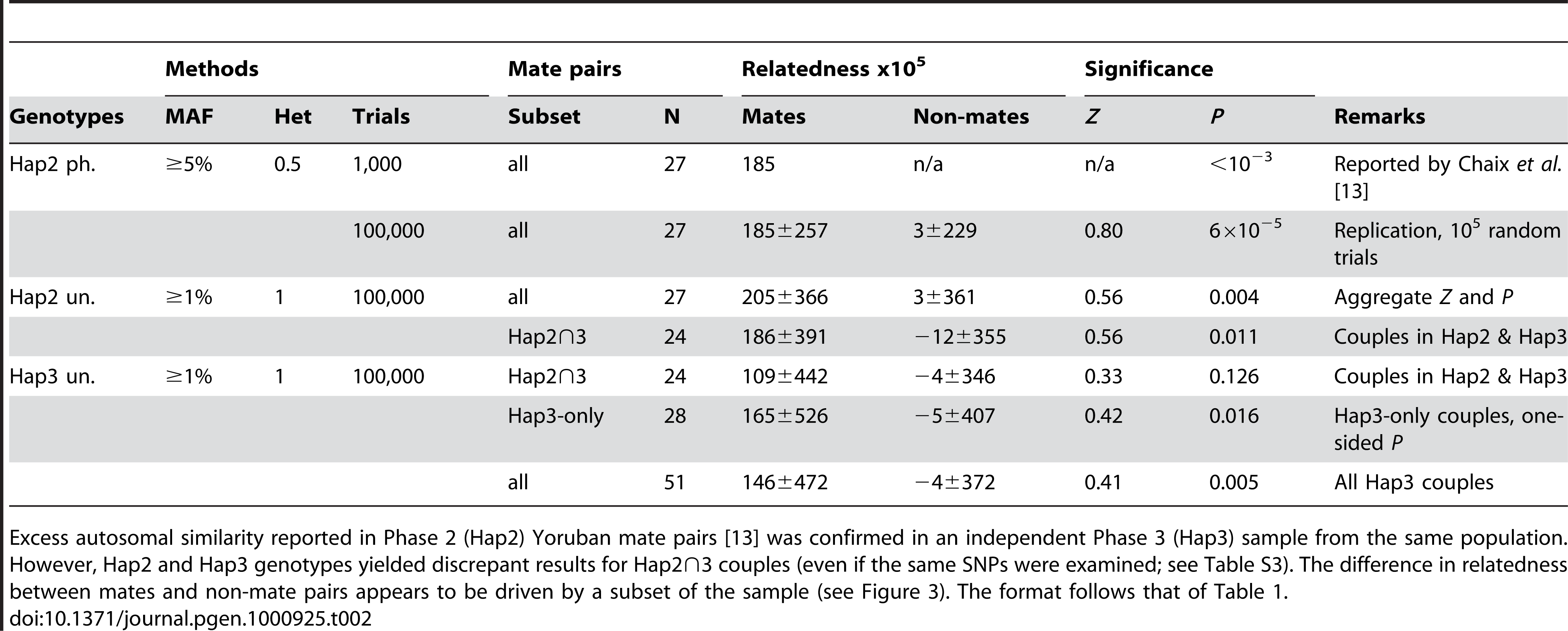 Summary of results for autosomal relatedness in HapMap Yorubans.