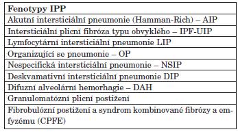 Fenotypy intersticiálního plicního postižení u SOP.